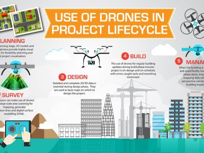 i3 2018 eyes in the sky how drones work across the entire building life cycle 01