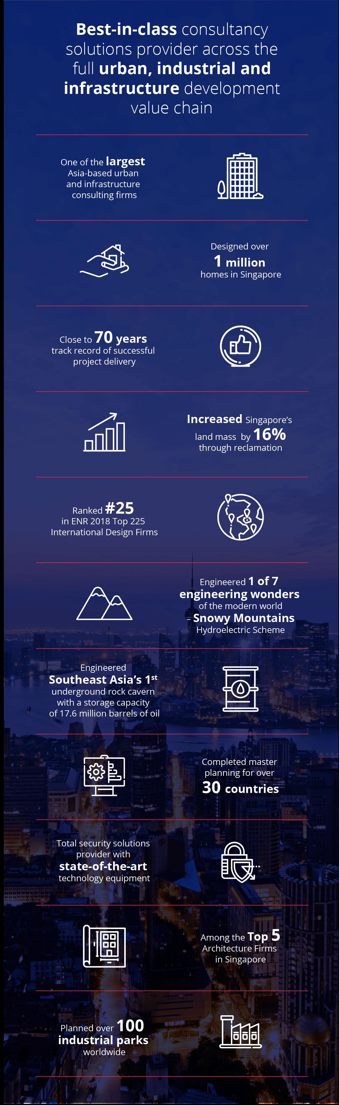 SURBANA JURONG - Asia-based urban & infrastructure