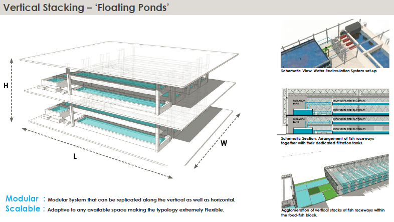 Floating Ponds WAFX Prize in the Water category