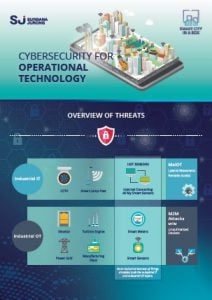 Cybersecurity for operational technology smart city solutions