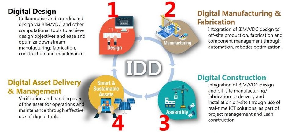 Integrated Digital Delivery