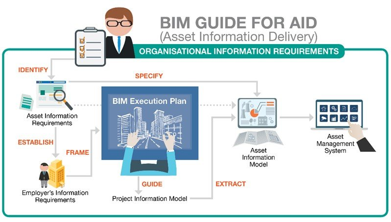 BIM Guide for Asset Information Delivery