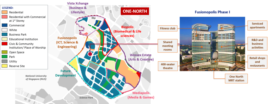 Planning and Development of One-North