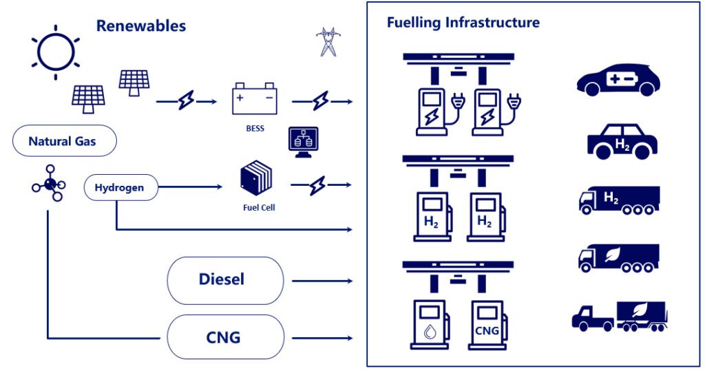 Multi-fuel filling station by Surbana Jurong and Union Gas